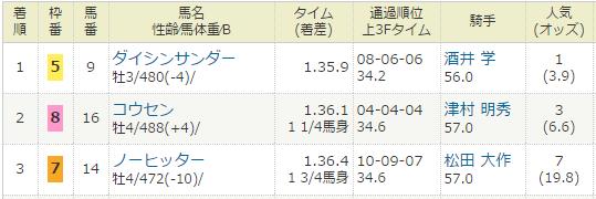 2014年12月13日・中京競馬12R 豊川特別.PNG